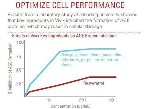 Khasiat Dan Kelebihan Vivix Shaklee Untuk Pesakit Kencing Manis - Menghalang Pembentukan Protein AGE