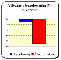 valtozas_e-vitamin