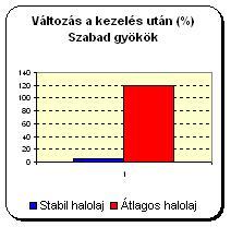 valtozas_szabadgyokok_test