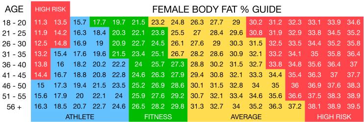 Female body fat % chart VITFIT Personal Training Sydney
