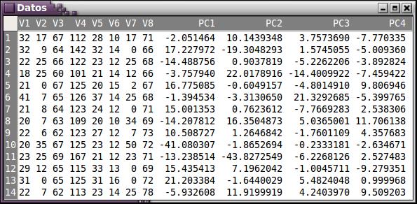 Componentes principales añadidos al conjunto de datos inicial