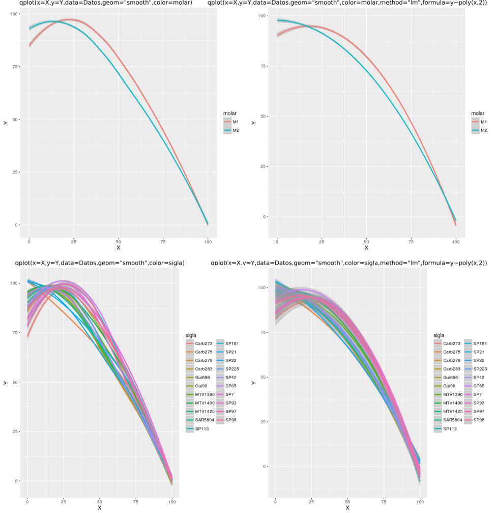 qplot con regresiones para todos los datos separados por categorías