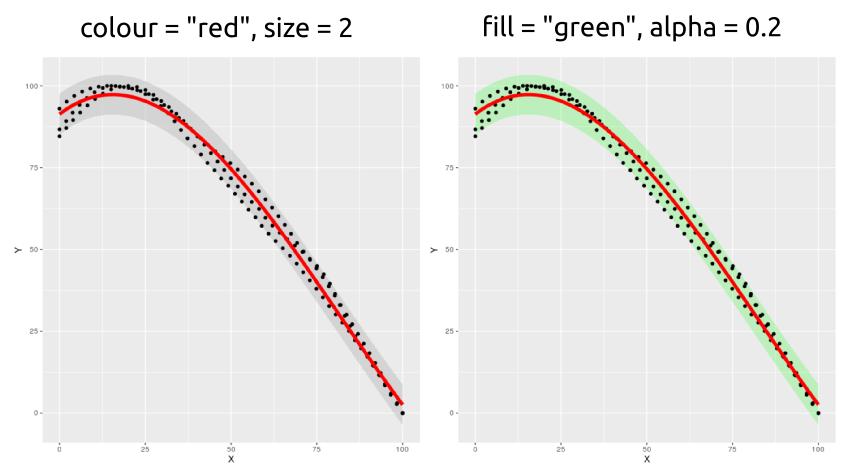 Intervalos de predicción de una regresión en R con ggplot2