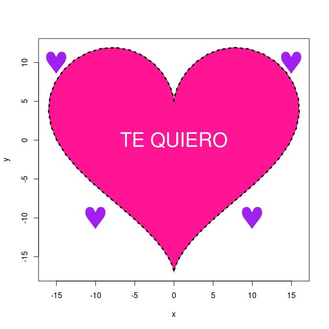 Cómo decir Te quiero usando el código de R en modo gráfico