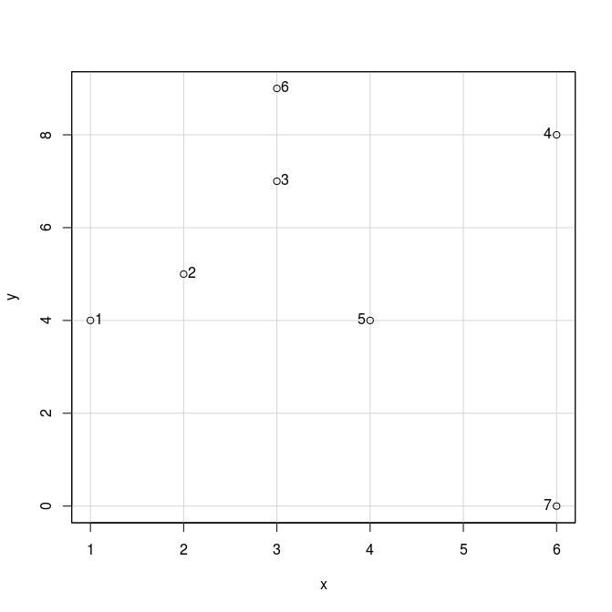 Calcular las distancias entre todos los puntos de un diagrama de dispersión en R
