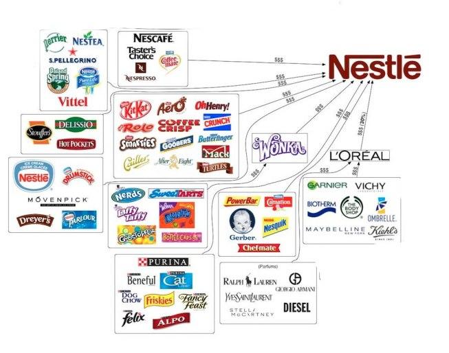 Nestlé Empresas contaminantes