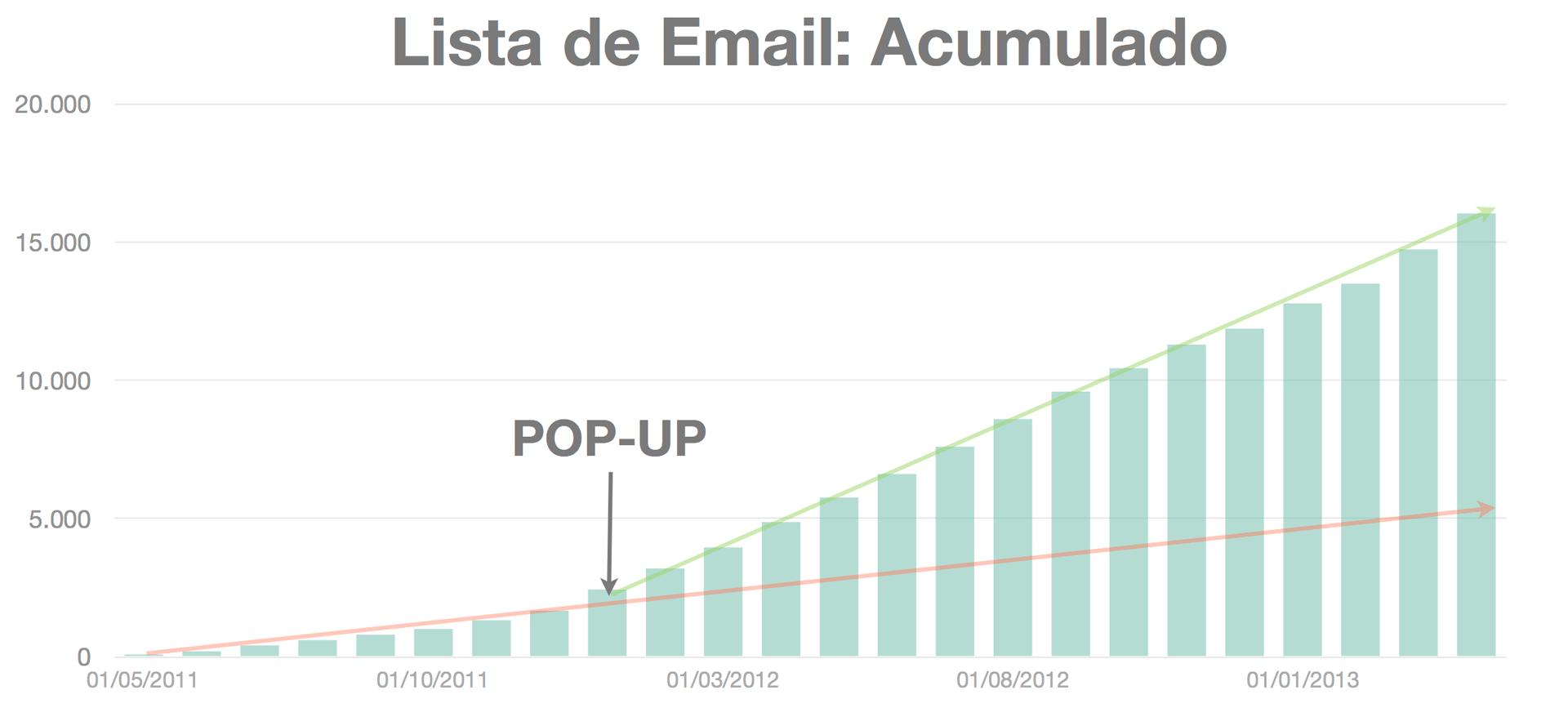 lista de email acumulado O Poder do Email Marketing: Como Criar uma Lista de Email Poderosa