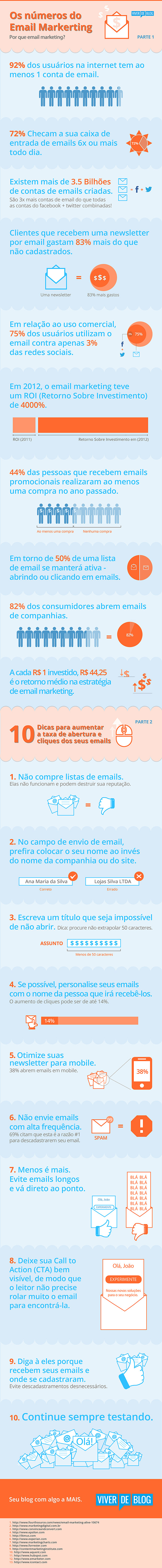 Infográfico Email Marketing