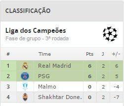 Classificação Paris St-G v Real Madrid - Quarta-feira as 16:45