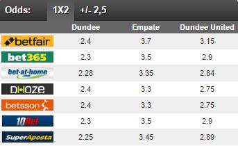 02_05 - Dundee x Dundee United - Probabilidades
