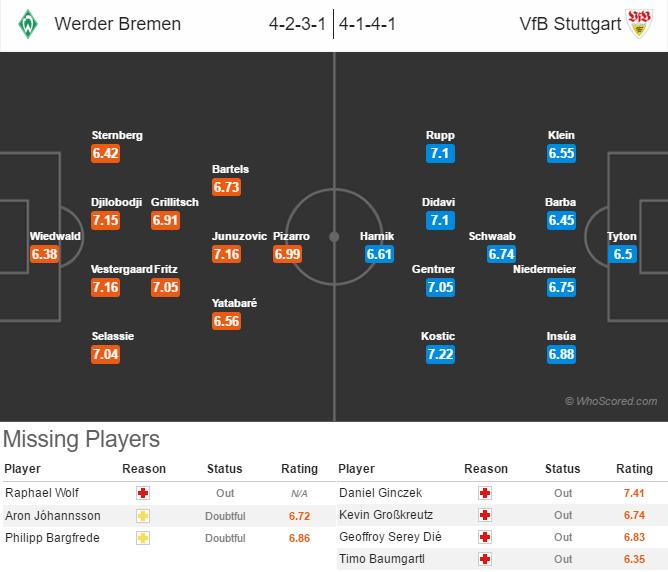 02_05 - Werder Bremen x VfB Stuttgart - Probabilidades