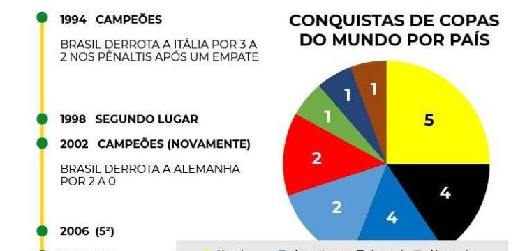 Brasil: O fim da melhor era da história do futebol e as apostas online
