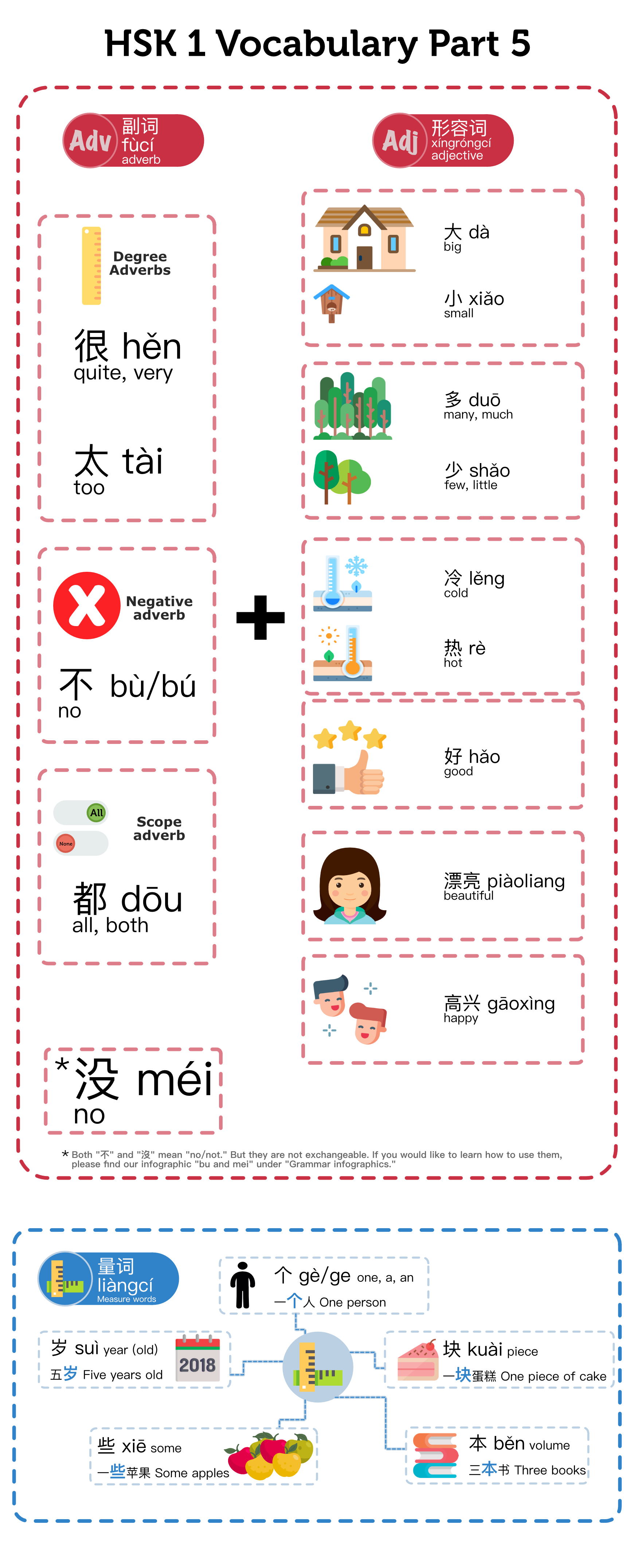 Hsk 1 Vocabulary Part 5