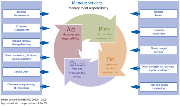 iso-20000-manage-services