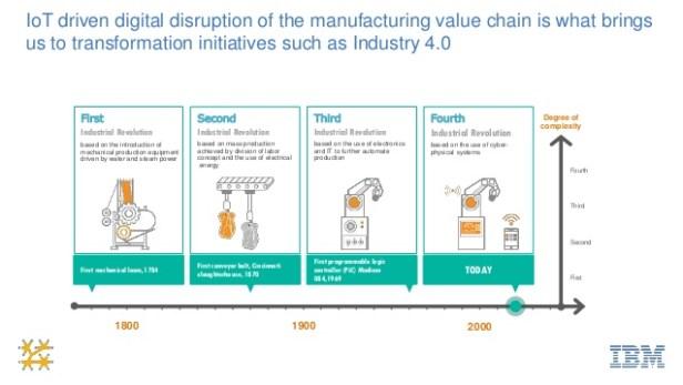 smart-industry-40-ibm-watson-iot-in-de-praktijk-3-638
