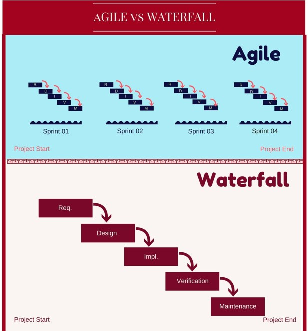 Agile_vs_Waterfall_Differences_in_Software_Development_Methodologies