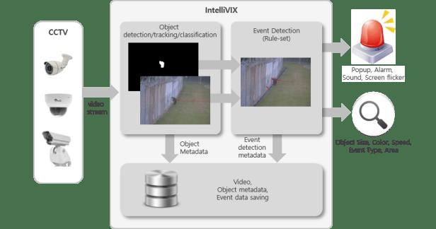 IntelliVIX_arch.en