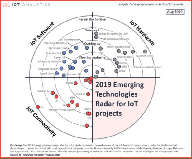 IoT-Analytics-40-emerging-IoT-technologies-chart-resized