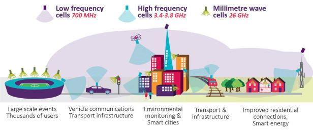 CableFree-Ofcom-5G-Frequency-Bands