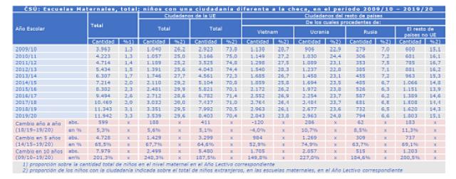tabla niños extranjeros en escuelas