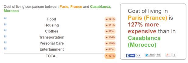 cout vie maroc casablanca paris
