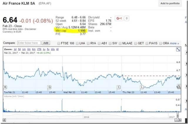 capitalisation boursière sur google finance
