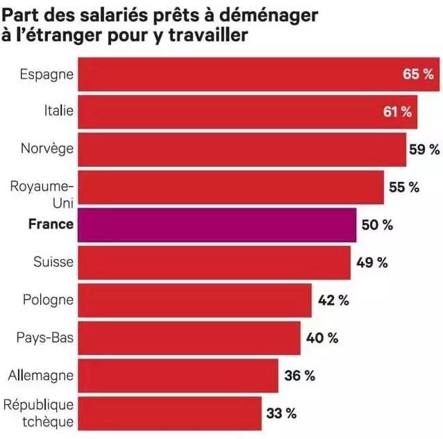 Exode massive des français pour l'étranger 3