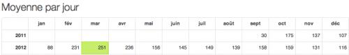 stats wordpress