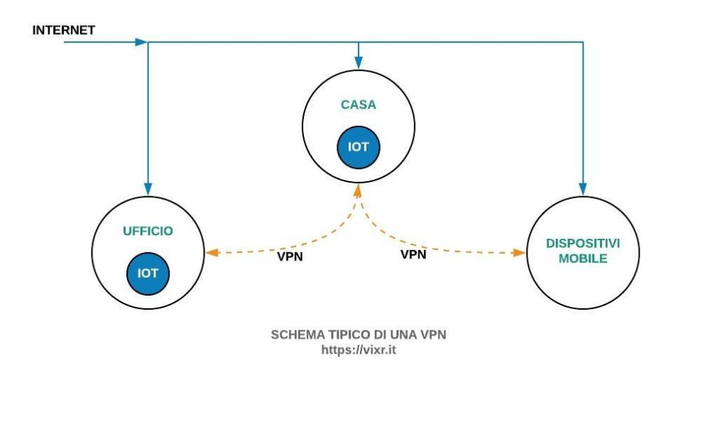 Schema di una VPN per uso domotica