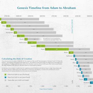 Viz Bible | Visualizing the Genesis Timeline from Adam to