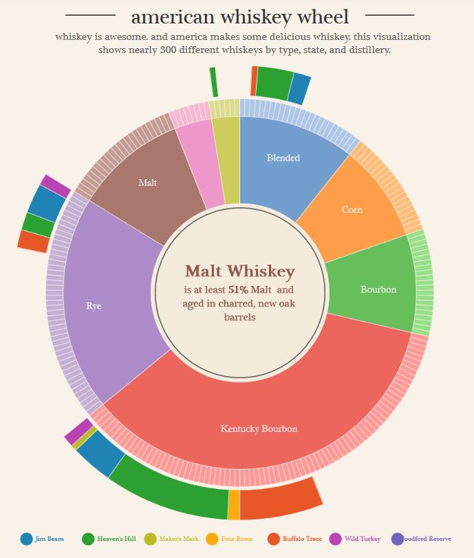 whiskey wheel