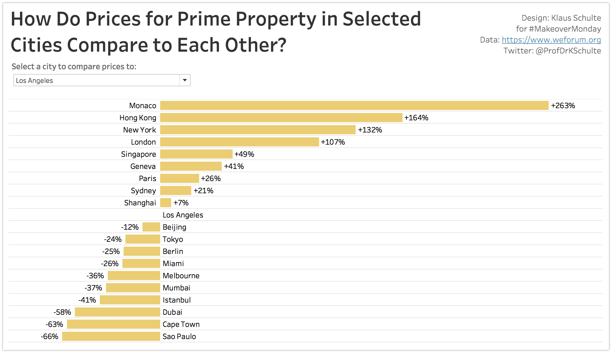 Tableau - Prices for Prime Property 2018-05-28 21-45-08