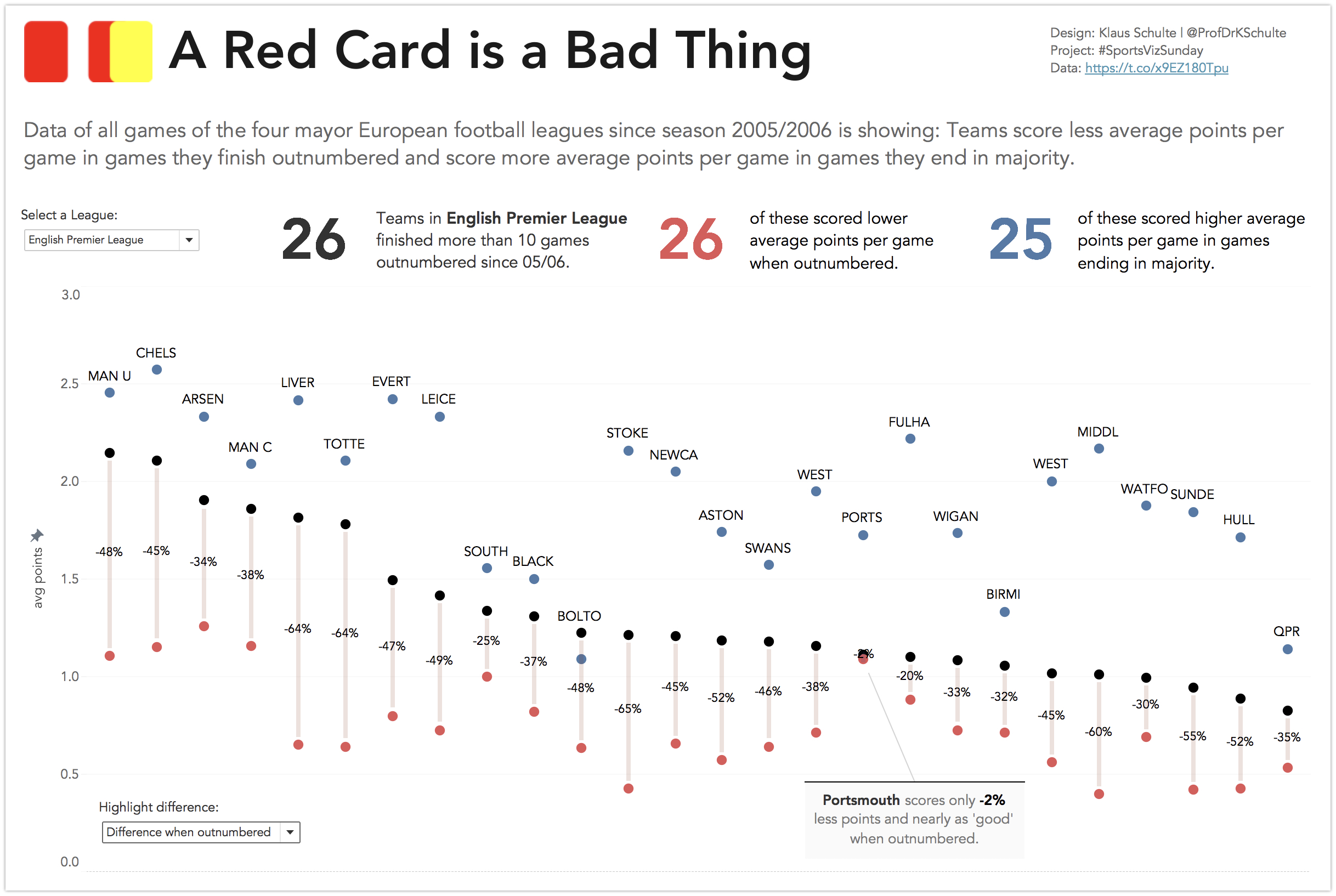 Tableau - A Red Card is a Bad Thing
