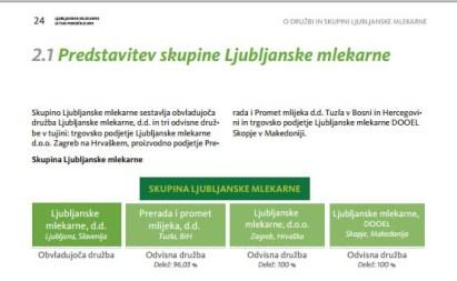 Annual report Ljubljanske mlekarne - infographics - 2011 - Vizuarna - 365i