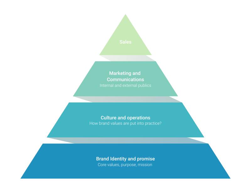 Template Diagram Pyramid