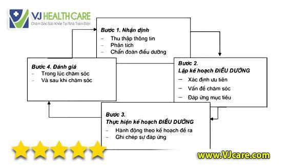 quy trình điều dưỡng 4 bước quy trình điều dưỡng Việt Nam
