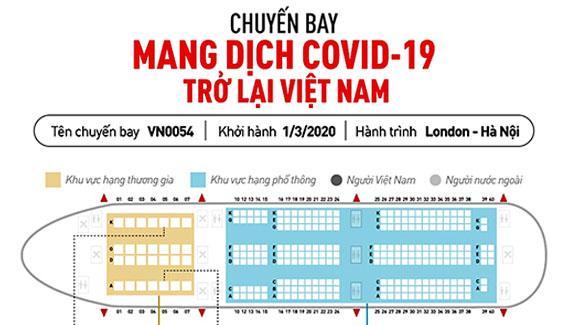 infographic thong tin chuyen bay VN0054 mang covid ve viet nam