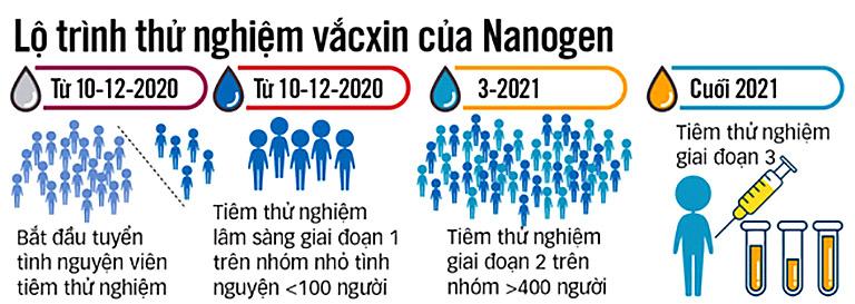 lo trinh thu nghiem vacxin covid 19 cua nanogen tin tuc covid 19