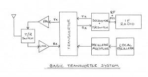 Basic Transverter