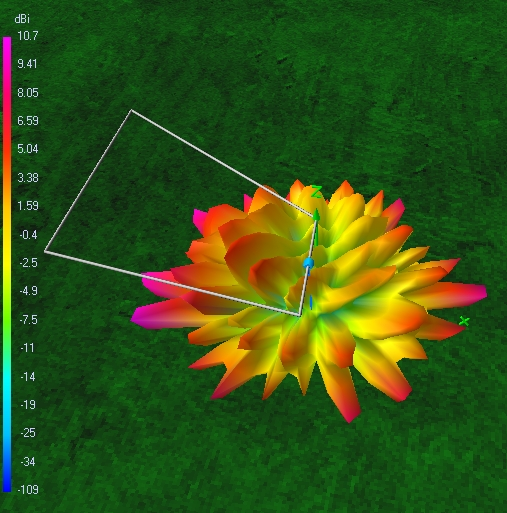 6m NEC2 model pattern - almost omnidirectional with a low radiation angle and reasonable gain