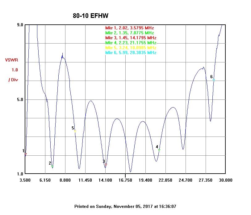 Multiband End-fed 80-10m antenna | VK3IL Blog