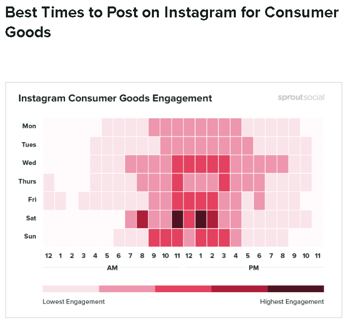 instagram posting times for consumer goods image
