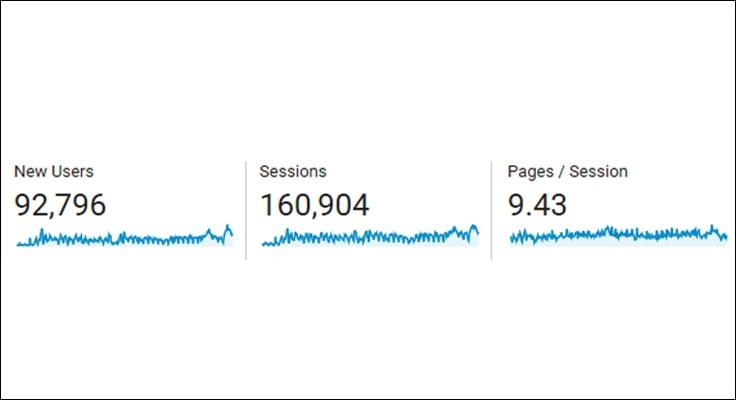 image showing google analytics screenshot of new users