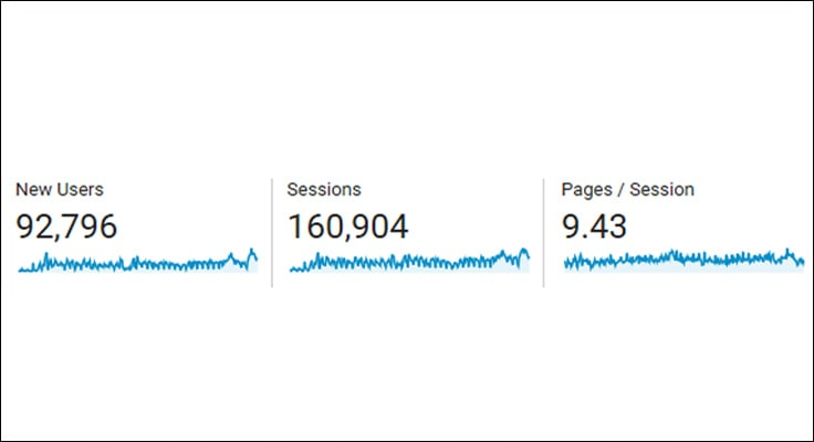 image showing google analytics screenshot of new users