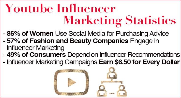 image showing influencer marketing statistics for youtube