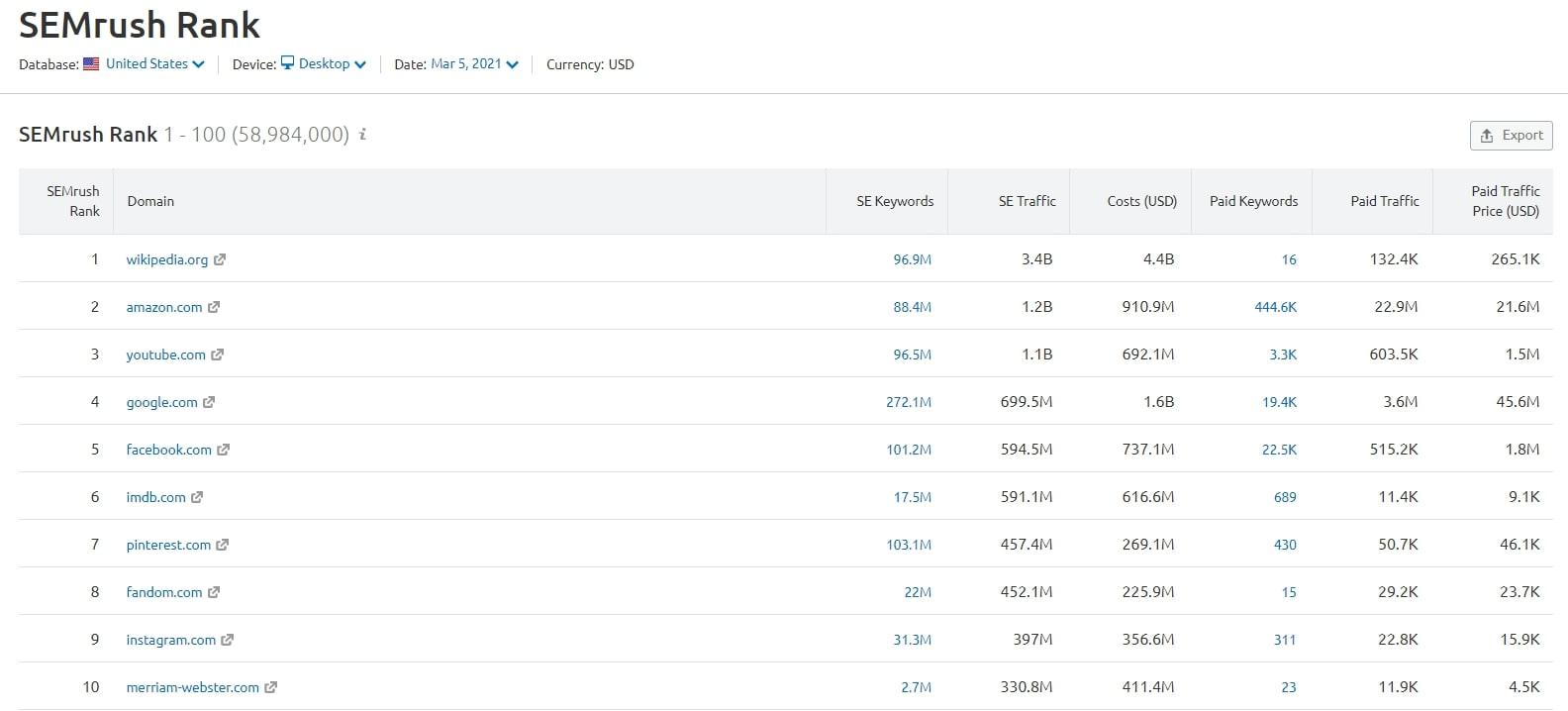 SEMrush Ranking list based on domain authority score