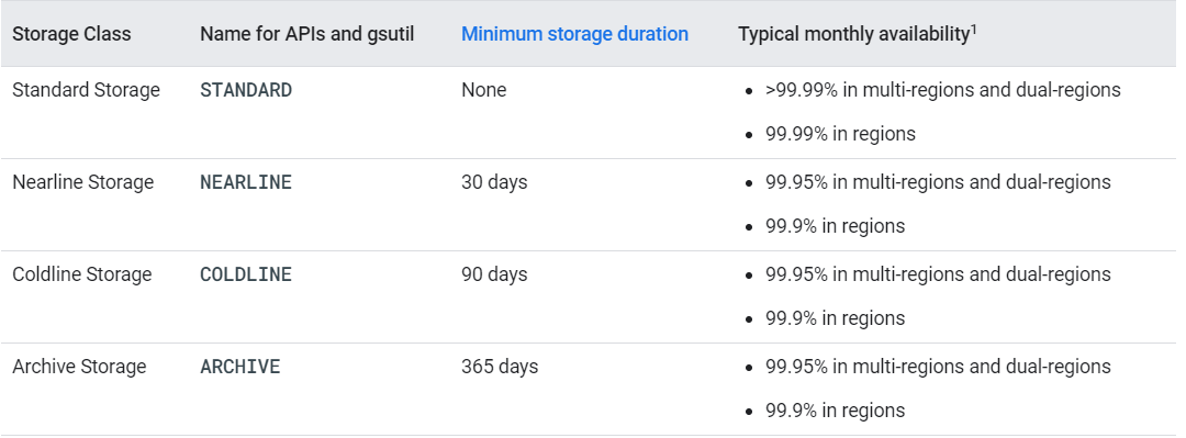 Backup in google cloud