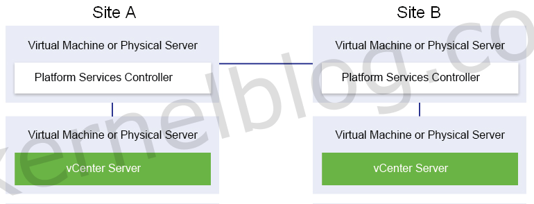how to repoint vcenter
