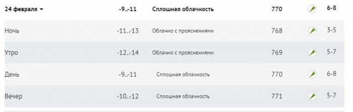 До -29 мороза ночью на значительной части Витебской области