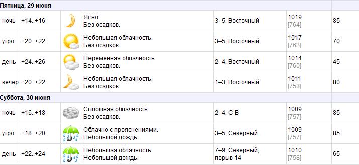 Прогноз погоды в Витебске: Когда будет лето?